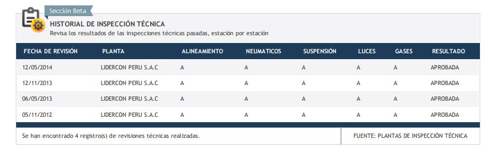 Sección: Historial de Inspecciones Técnicas.