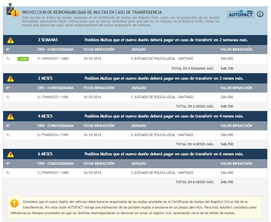 Este es uno de los apartados que aparece en el Informe Autofact con toda la información de multas actualizada