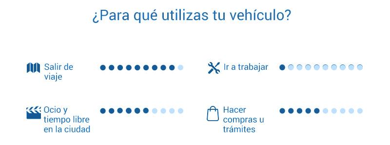 Principales usos del vehículo para ellas