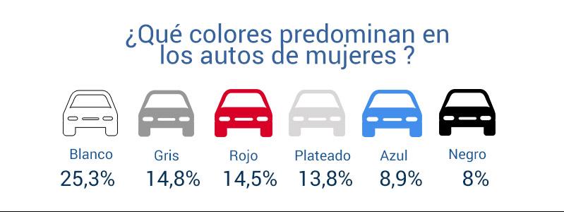Los autos que tienen propietarias son, en gran parte, blancos, grises o rojos