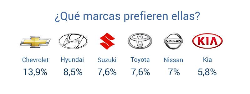 Las marcas preferidas por las chilenas